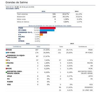 10 Grandas de Salime