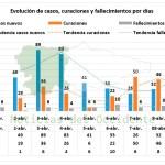 Siete fallecidos en Asturias y 28 casos nuevos confirmados
