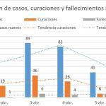 Asturias supera los 100 fallecidos en el día con más curaciones: 50 altas