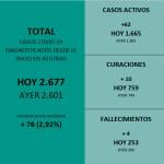 76 positivos nuevos en un día y solo 10 curaciones en Asturias