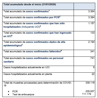 Últimos datos casos coronavirus en Asturias 62