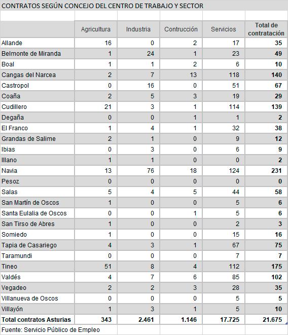 Paro y contrataciones en los concejos del Occidente asturiano en agosto 5