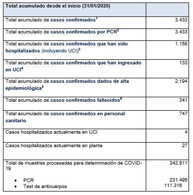 Últimos datos casos coronavirus en Asturias 61