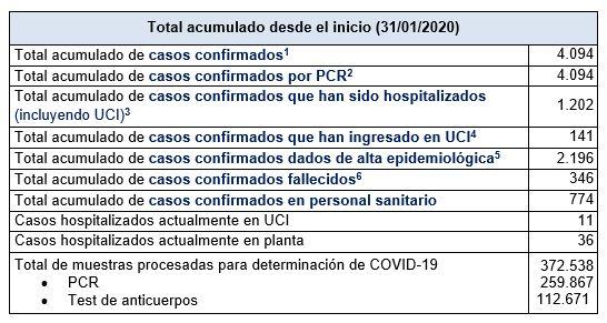 Últimos datos casos coronavirus en Asturias 53