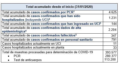 Últimos datos casos coronavirus en Asturias 49