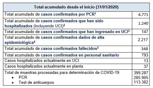 Últimos datos casos coronavirus en Asturias 47