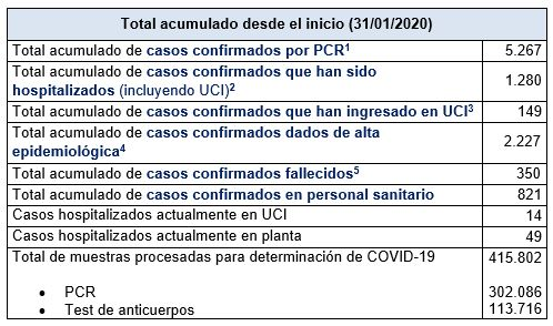 Últimos datos casos coronavirus en Asturias 43