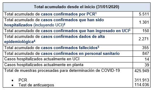Últimos datos casos coronavirus en Asturias 40
