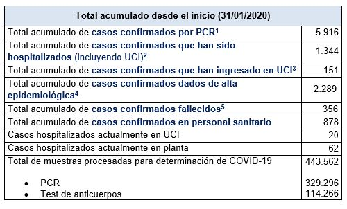 Últimos datos casos coronavirus en Asturias 38