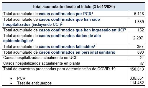 Últimos datos casos coronavirus en Asturias 36