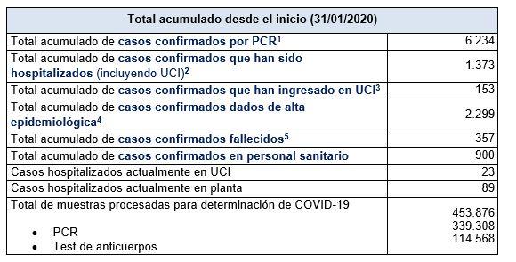 Últimos datos casos coronavirus en Asturias 35