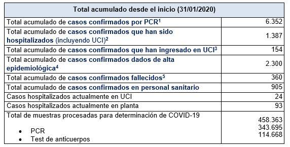 Últimos datos casos coronavirus en Asturias 34