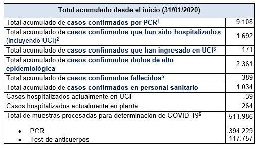 Últimos datos casos coronavirus en Asturias 26