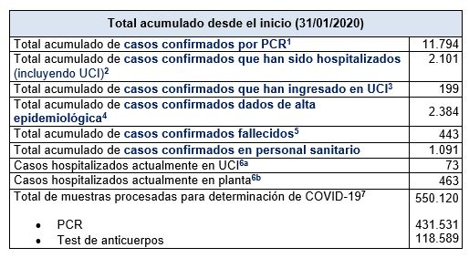Últimos datos casos coronavirus en Asturias 20