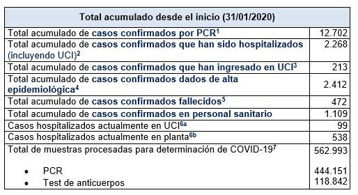 Últimos datos casos coronavirus en Asturias 19