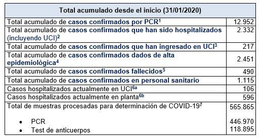 Últimos datos casos coronavirus en Asturias 18