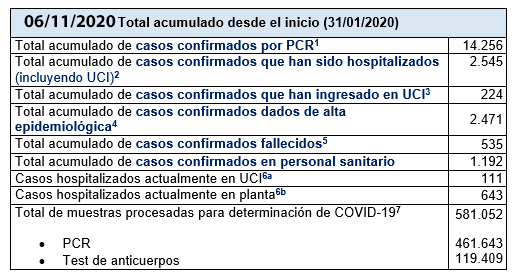 Últimos datos casos coronavirus en Asturias 15