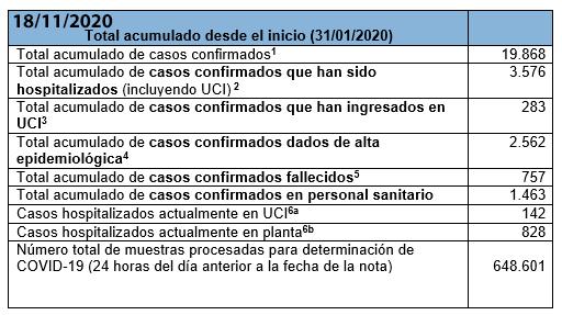 Últimos datos casos coronavirus en Asturias 8