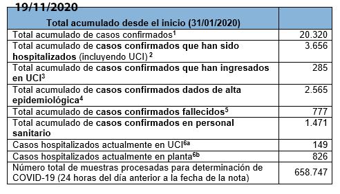 Últimos datos casos coronavirus en Asturias 7