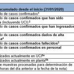 Actualización a 27/11/2020 – Coronavirus en Asturias