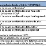 Actualización a 30/11/2020 – Coronavirus en Asturias