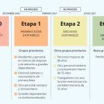Información sobre la estrategia de vacunación COVID-19