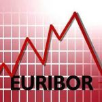 Desplome del Euribor en Julio 2019