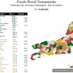 SÃO PEDRO DA ALDEIA RECEBE 2ª MAIOR NOTA DO ESTADO NA ESCALA BRASIL TRANSPARENTE