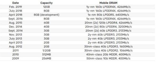 Samsung 12GB DRAM LPDDR4X  - Samsung anuncia DRAM LPDDR4X de 12GB para smartphones de última geração