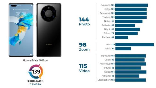 Huawei Mate 40 Pro+ é o novo rei do DxOMark