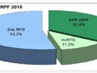 Mais de 20 mil contribuintes já utilizam o Rascunho da Declaração do IRPF