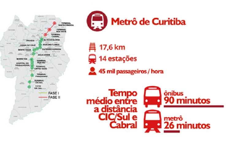 Cartel e o projeto do metrô