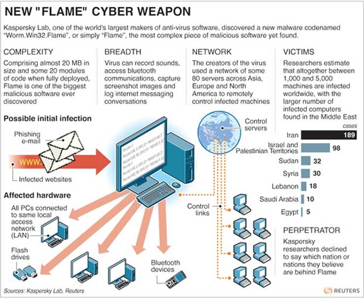 flame-USB-malware