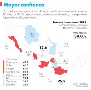 Oaxaca destaca en nuevas inversiones durante el 2019