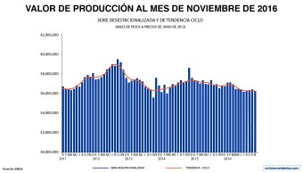 En noviembre 2016, el valor de producción de las empresas constructoras cayó 0.2% con cifras desestacionalizadas en su comparación mensual