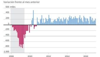 La tasa de desempleo de Estados Unidos cerró enero en 4.8% y se generaron 227,000 nuevos empleos (Reuters)