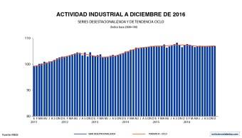 De acuerdo con las cifras del INEGI, durante diciembre se registró una ligera disminución de 0.1% en la producción industrial