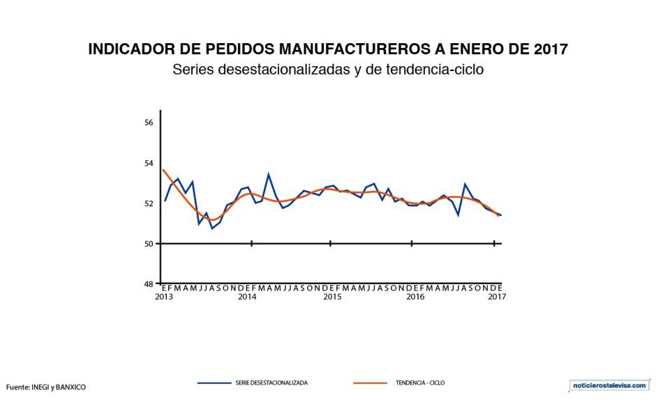 En enero 2017, el indicador de pedidos manufactureros del INEGI disminuyó 0.24 puntos, aunque acumula 89 meses por arriba de los 50 puntos
