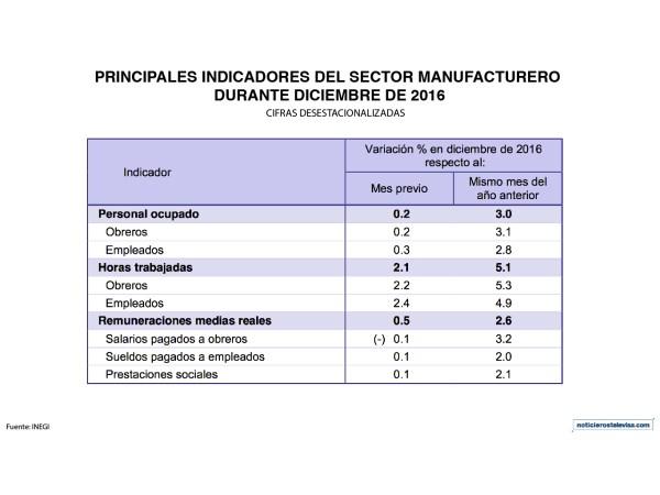 Principales indicadores del sector manufacturero durante diciembre 2016