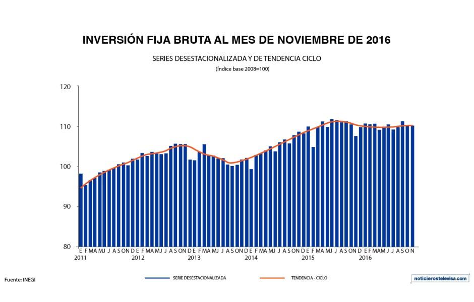 El indicador de inversión fija bruta que realiza el INEGI, registró un aumento anual de 2.2% durante noviembre de 2016