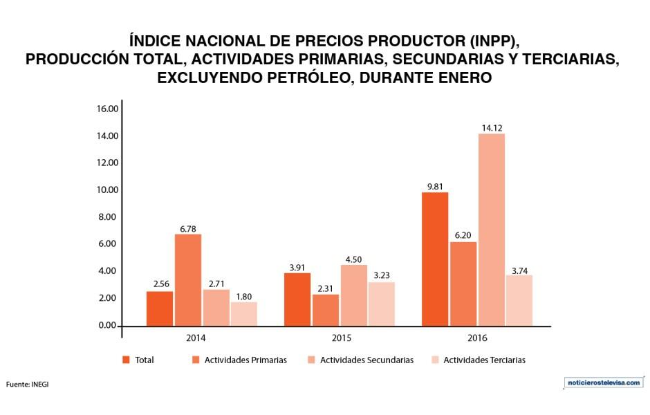 El índice de precios al productor presentó un incremento mensual de 2.08% derivado principalmente de un aumento en las actividades secundarias y terciarias