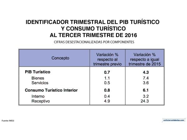 En su comparación anual, los bienes se elevaron 7.4% y los servicios 3.6%