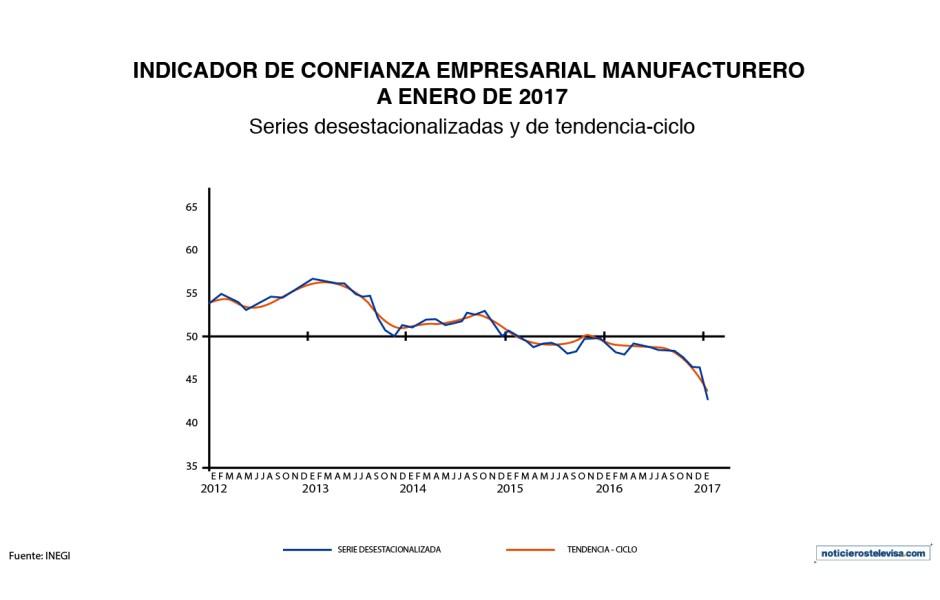 De acuerdo con cifras del INEGI, en enero 2017 el indicador de confianza empresarial del sector manufacturero cayó 3.6 puntos