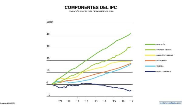 El Índice de Precios al Consumidor (IPC) de Estados Unidos aumentó 0.6% en enero
