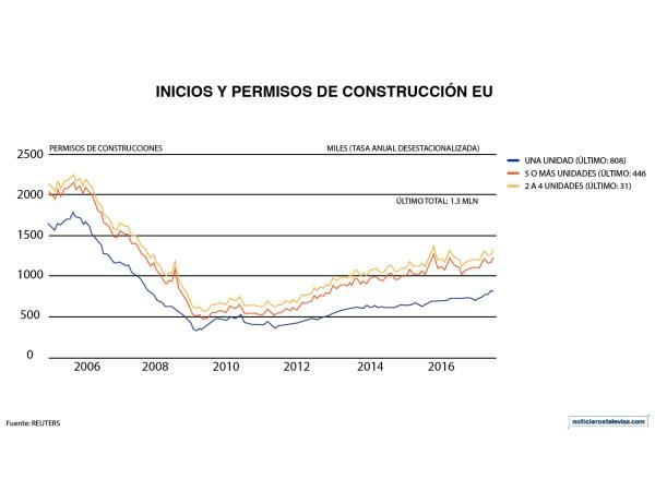 Los permisos para la construcción subieron 4.6% en enero