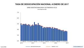 En enero, la tasa de desocupación a nivel nacional se ubicó en 3.6% de la PEA