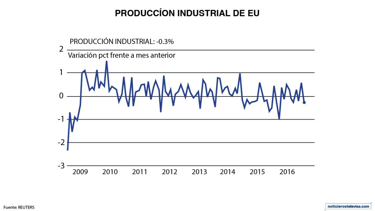 La producción industrial de Estados Unidos bajó 0.3% en enero
