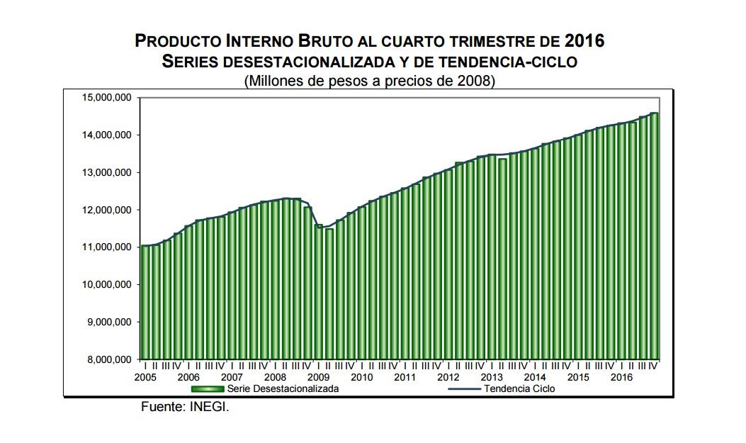 Menor crecimiento en la economía mexicana al cierre de 2016: INEGI