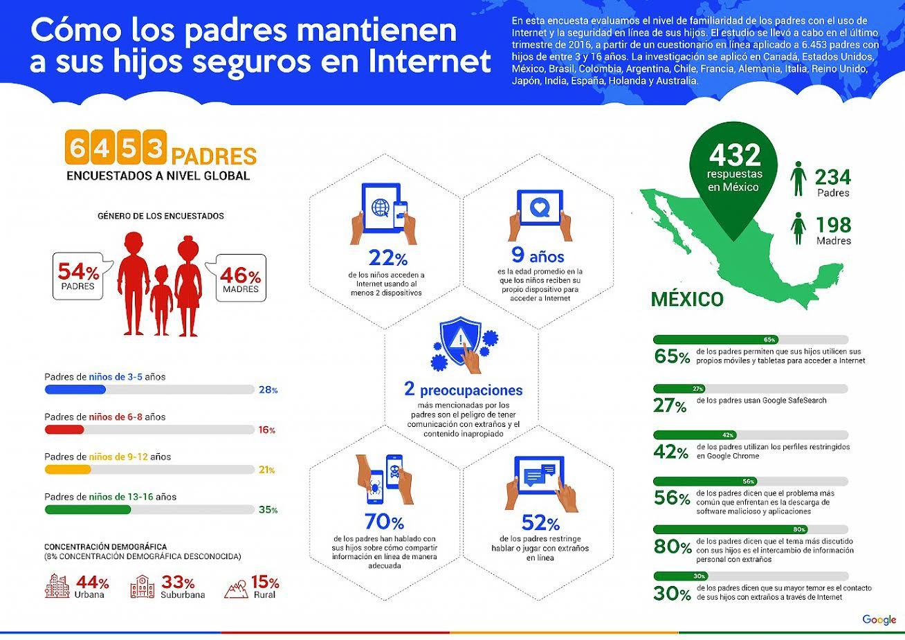 En México, el 80% de los papás se muestran preocupados porque sus hijos tengan interacciones con extraños. (Google)