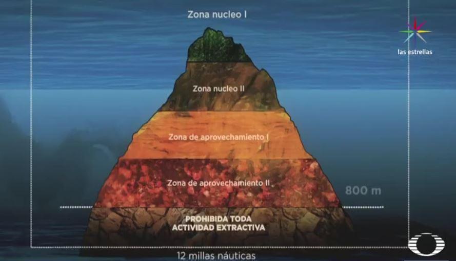 Gráfico de las zonas de aprovechamiento en el fondo marino (Noticieros Televisa)